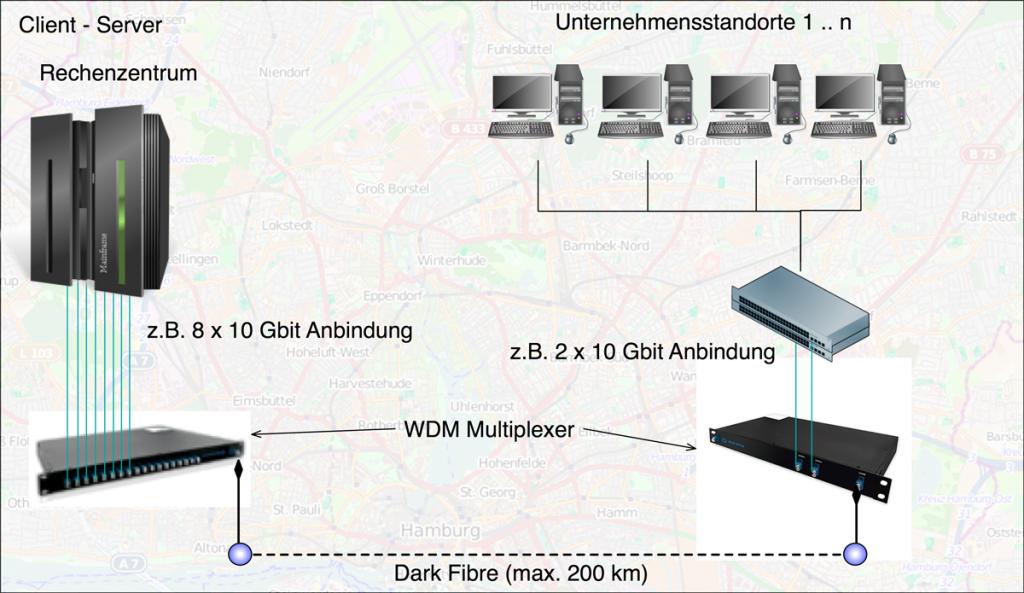 Hamburg, Rechenzentrum, Glasfaser, Dark Fiber, WDM, City-Netz, Datenleitung, Internetanbindung